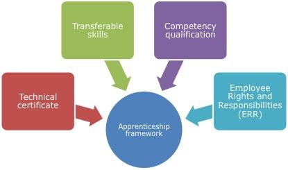 Apprenticeship framework