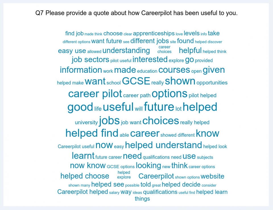 A Word Cloud from 1,911 quotes from Careerpilot students