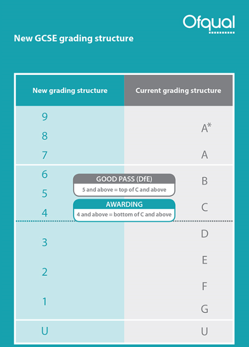 New GCSE grade structure